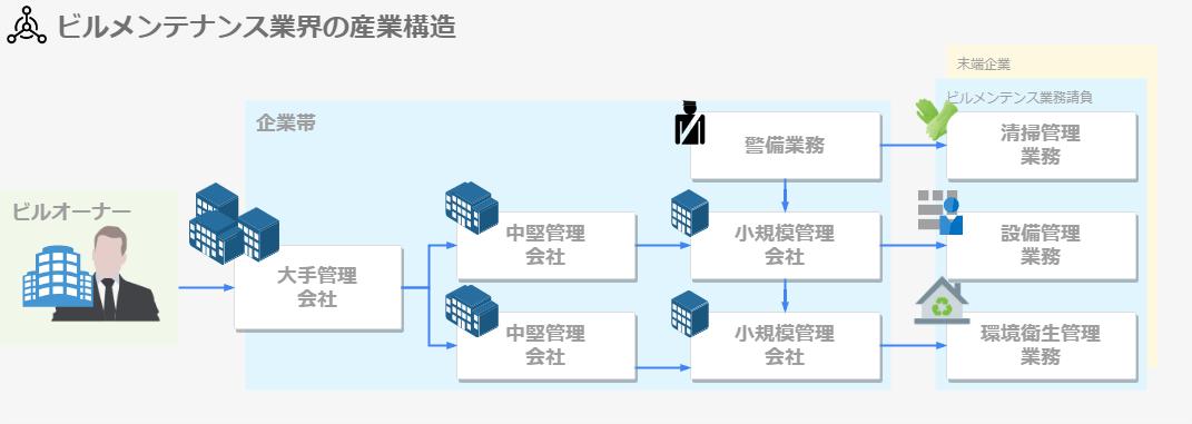 メンテナンス 業界 ビル