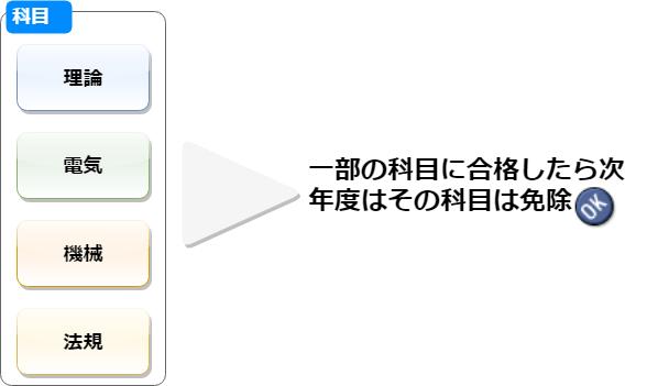 電験2種の科目合格の仕組み