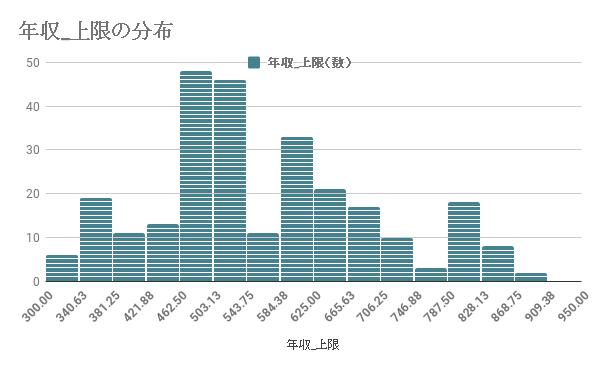 サブコンにおける年収_上限の分布