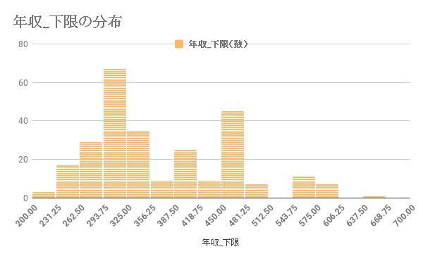 サブコン業界における年収_下限の分布