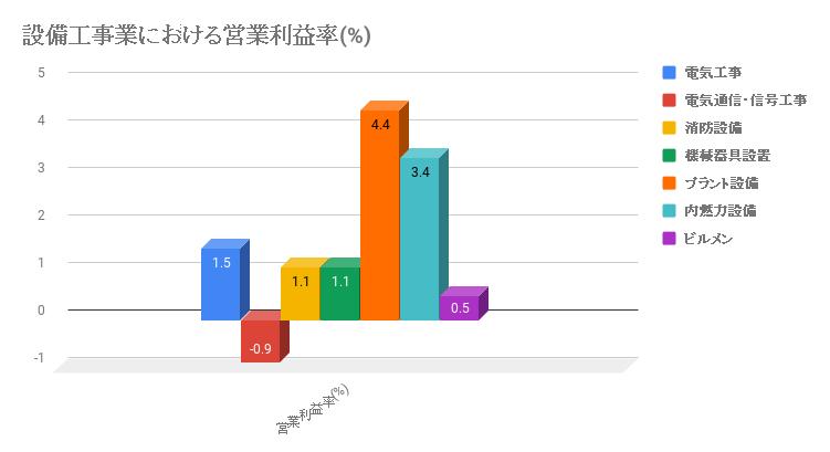 設備工事業の営業利益率を各分類に分けたもの。