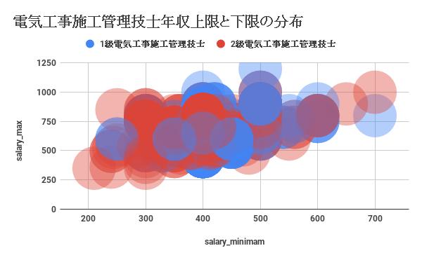 電気工事施工管理技士年収上限と下限の分布