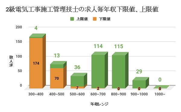 2級電気工事施工管理技士の求人毎年収下限値、上限値