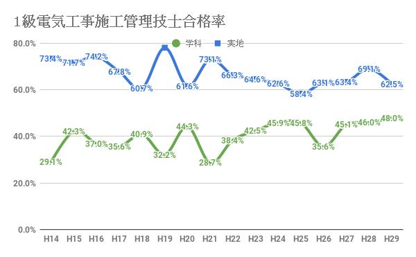 1級電気工事施工管理技士の合格率の推移