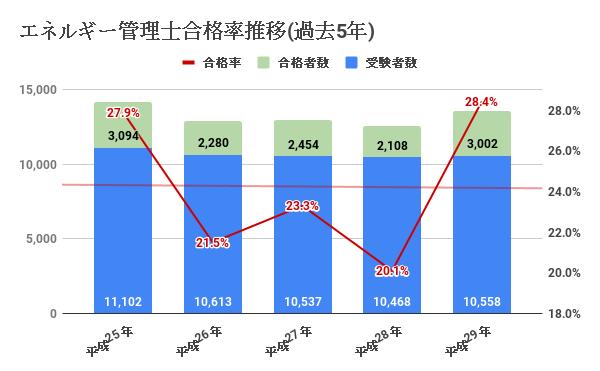 現行試験制度でのエネルギー管理士合格率推移(過去5年)