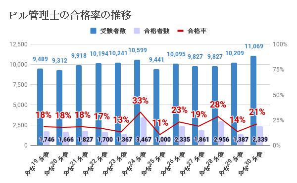 ビル管理士の合格率の推移(過去11年間)