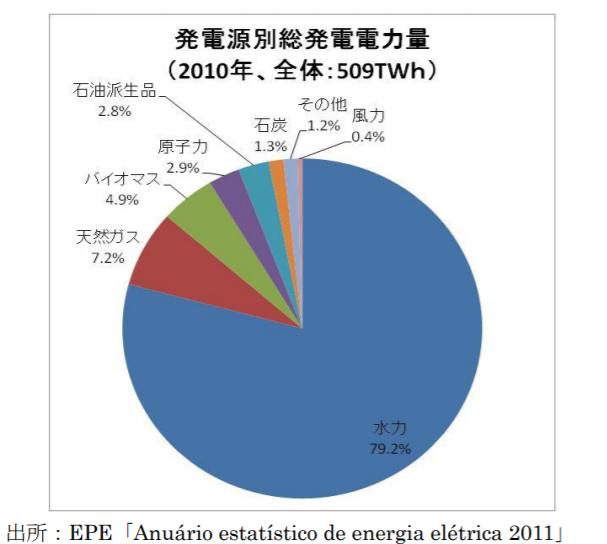 2010年代のブラジルでは発電源別総発電電力量のうち、水力発電がダントツでした。