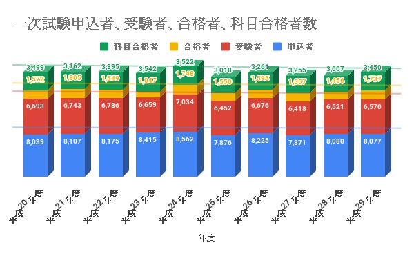 電験2種の一次試験申込者数、受験者数、合格者数、科目合格者数の推移(過去9年分)