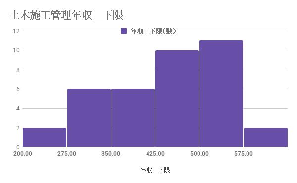 施工管理(土木)の年収の下限値の分布図