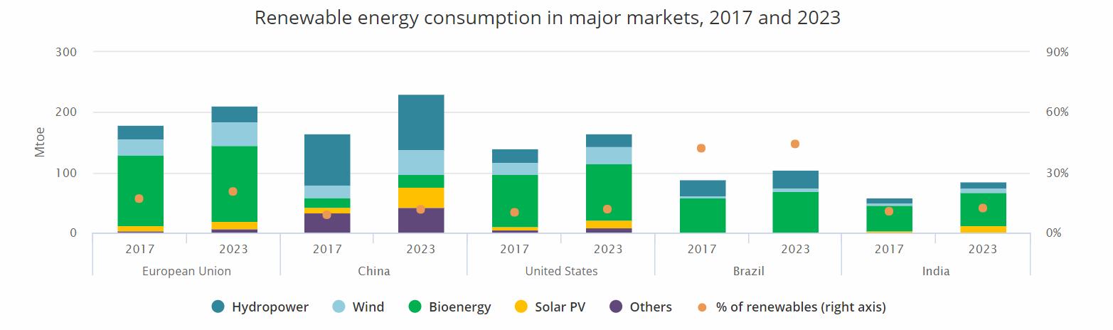 EU、中国、アメリカ、ブラジル、インドのセグメント別再生可能エネルギー消費量(出典:)