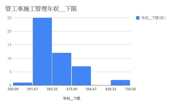施工管理(管工事)の年収の下限値の分布図