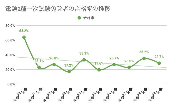 電験2種一次試験免除者の合格率の推移(過去9年分)