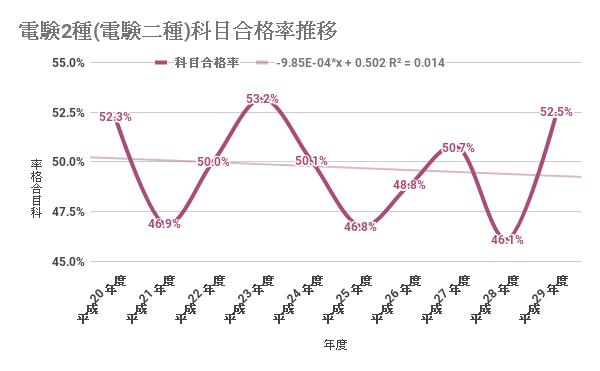 電験2種科目合格率の推移(過去9年分)