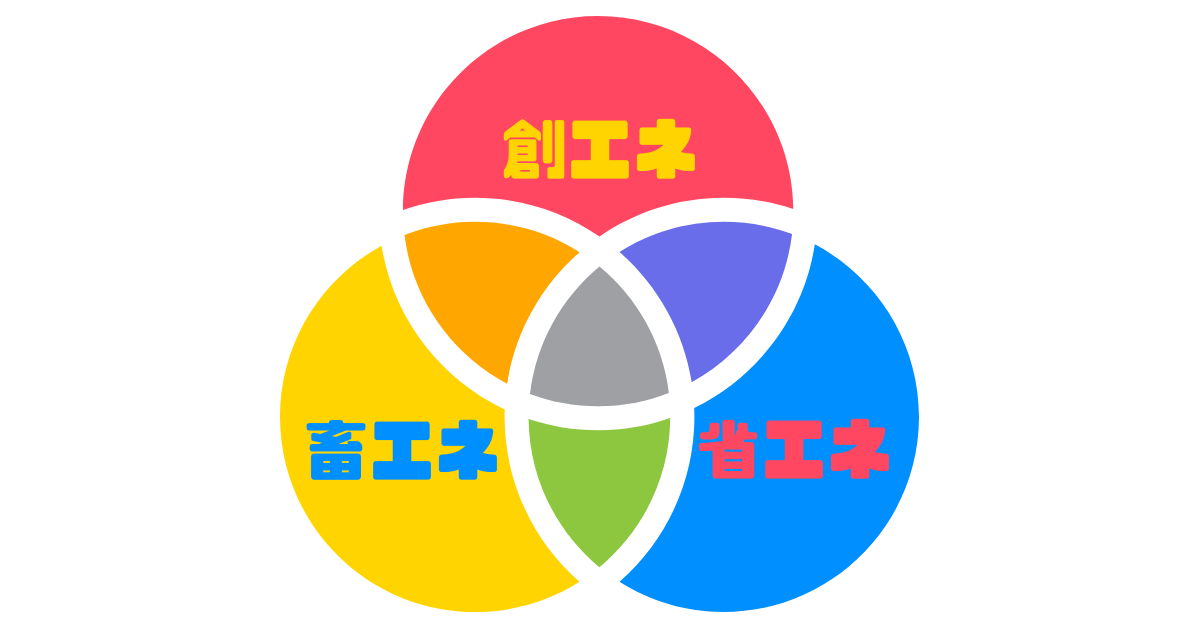 ZEBの仕組み(創エネ、省エネ、畜エネ)
