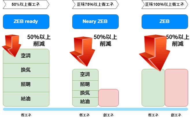三段階のZEB(ZEB,NealyZEB,ReadyZEB)出典:資源エネルギー庁「ZEBの実現と展開に関する研究会報告書」より作成