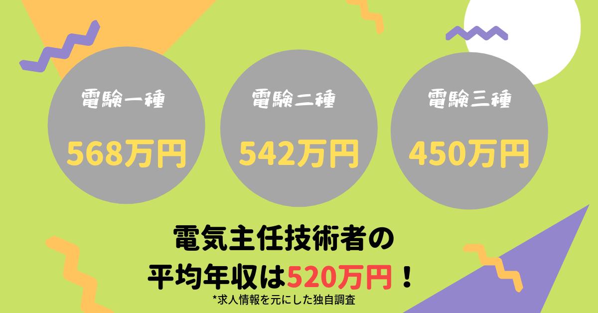 電気主任技術者の年収1種、2種、3種、電気主任技術者の平均年収