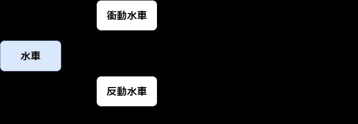 水力発電で使用する水車の種類の分類