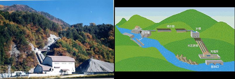 水路式発電(左:長野県大鹿発電所、右資源エネルギー庁参照)