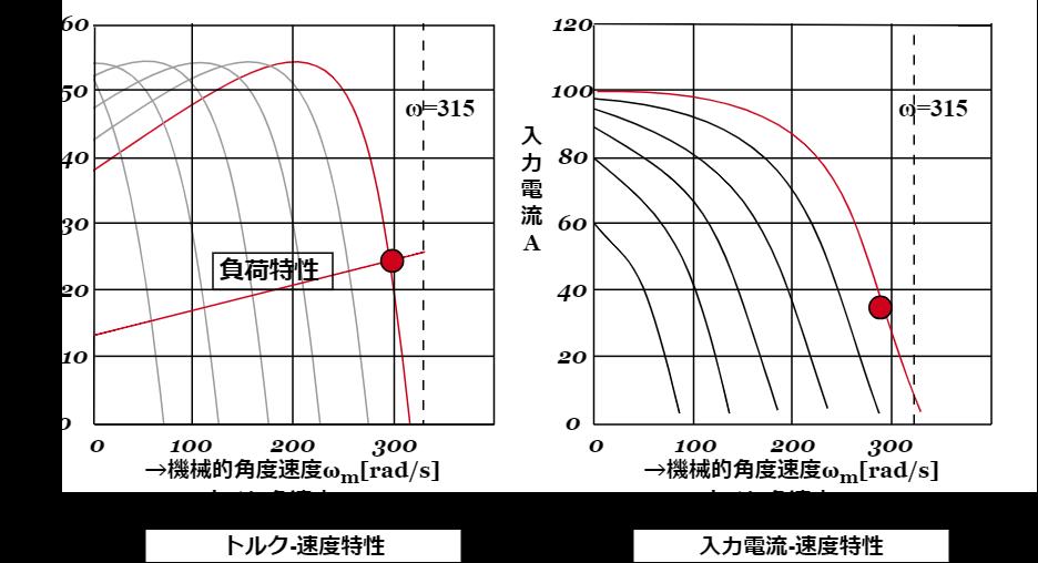 誘導電動機の可変速度制御特性(ωの値をパラメータとし、(E'₁/ω)を一定値に維持。ωは315を最大値に50刻みで変化:出典:電気学会講座パワースイッチング工学P205より作成)