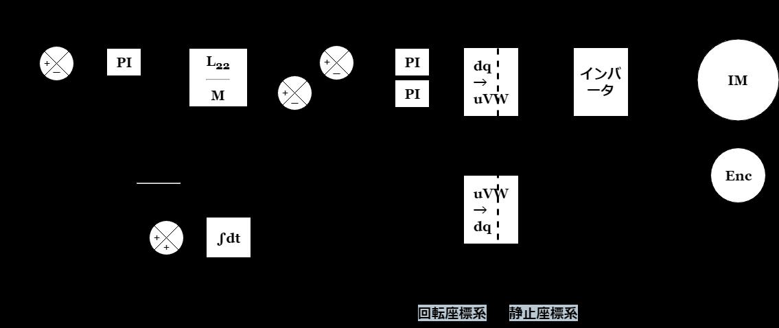 誘導電動機の電流制御形インバータによるベクトル制御構成(出典:電気学会パワースイッチング工学)