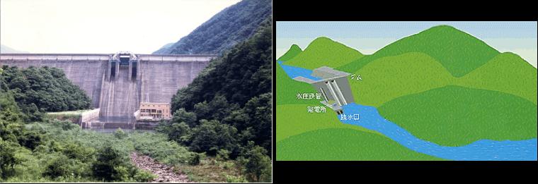 ダム式発電所(左:長野県美和発電所)
