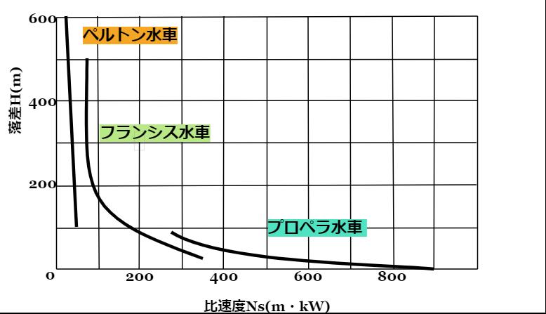 水力発電の水車の比速度