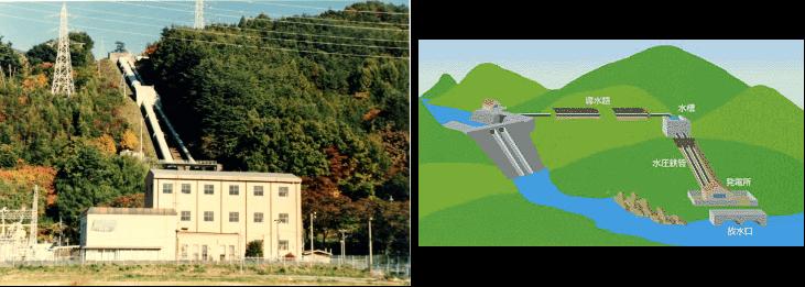 ダム水路式発電(左春近発電所)