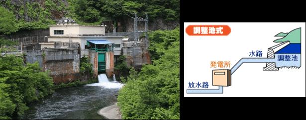 調整池式発電所(左:新潟県胎内第一発電所)