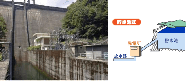 貯水池式発電所(左:愛媛県道前道後発電所)
