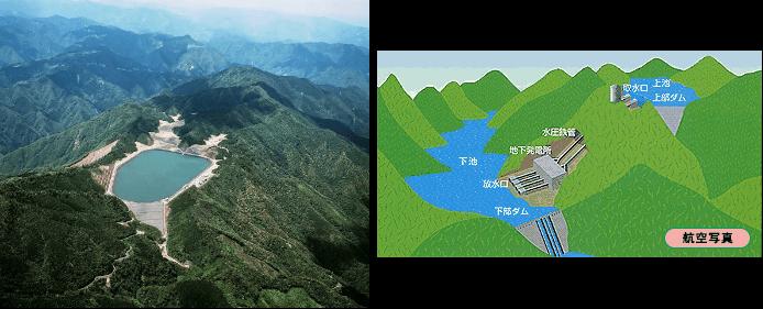 揚水式発電所(左:九州電力宮城県小丸川発電所揚水式水力発電所)